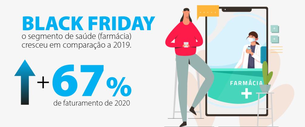 black-friday-farmacia-aumenta-faturamento-em-67%