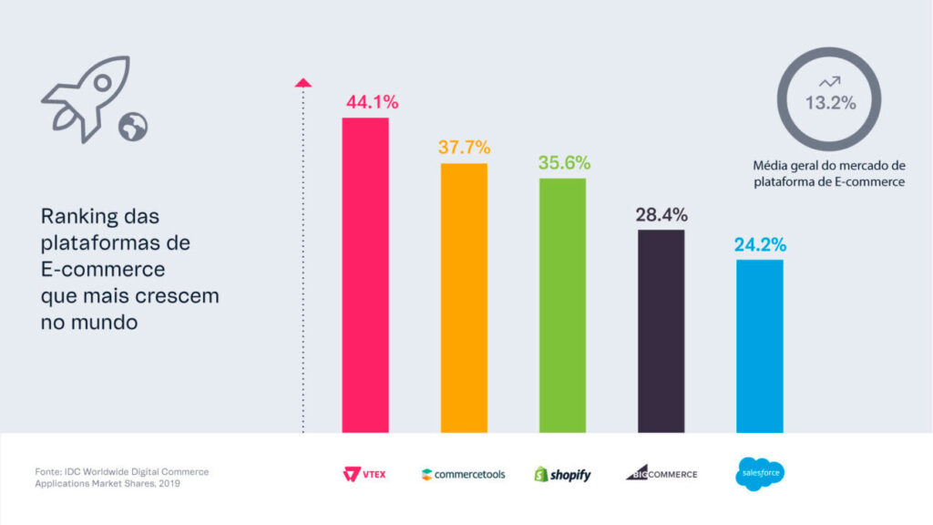 Ranking Plataforma de E-commerce